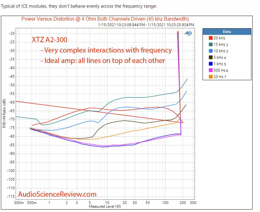 2021-02-09 14_20_59-XTZ EDGE A2-300 Review (amplifier) _ Audio Science Review (ASR) Forum – Go...png