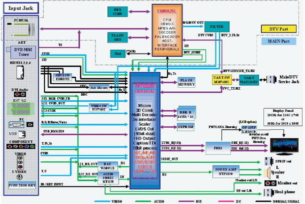 block diagrams of current lcd tv avforums rh avforums com simple block diagram of lcd tv block diagram of lcd tv pdf
