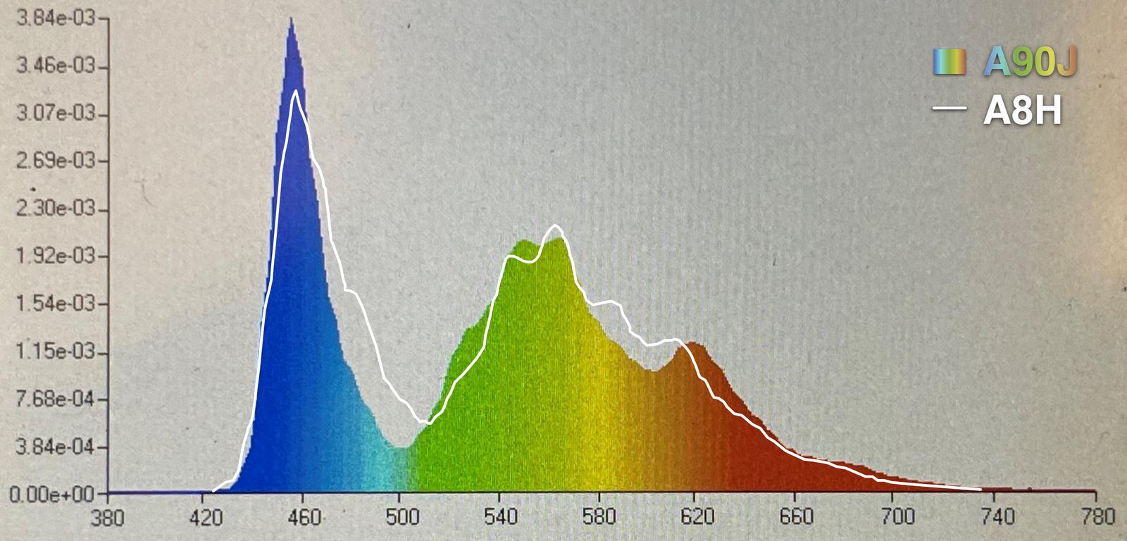 A90J vs A8H Spectrum Response.png