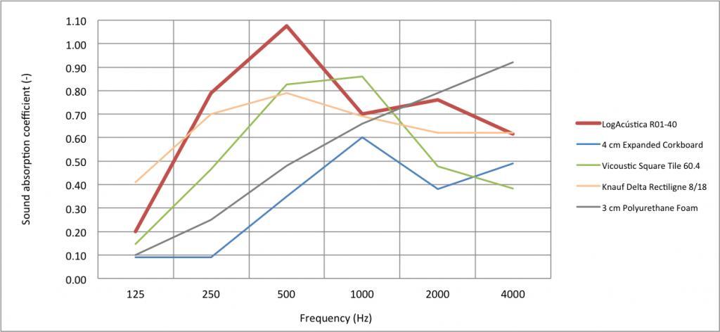 Acoustic cork panels sound absorption comparison.jpg