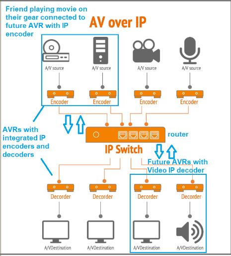 AV over IP.png