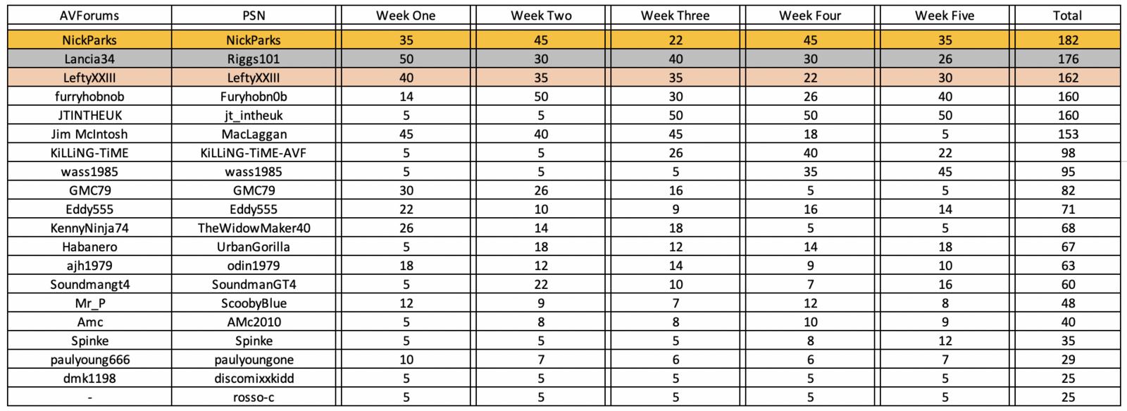 GTS Season 1 Overall.png