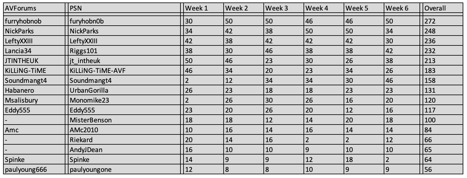 GTS Season 2 Overall.png