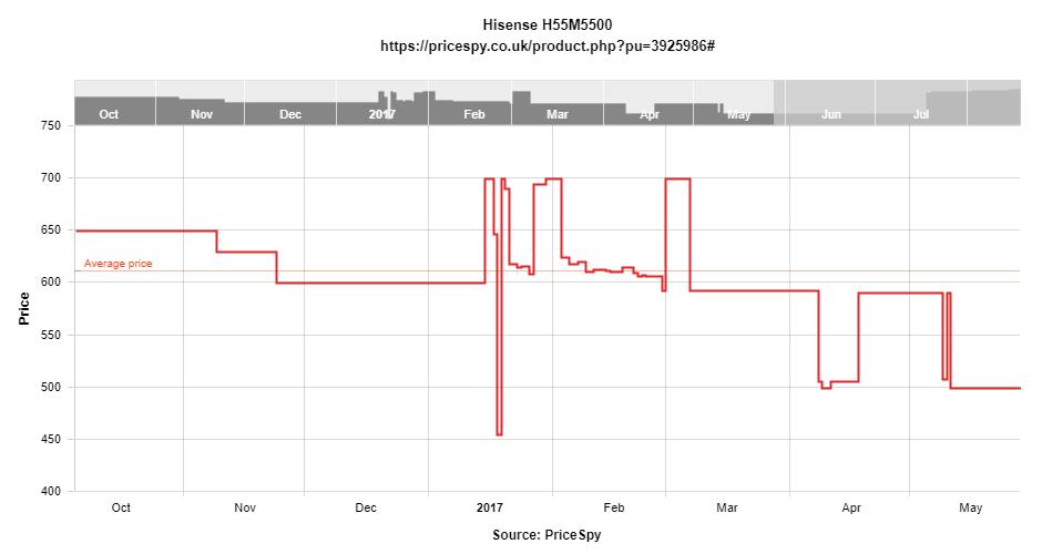 Hisense H55M5500 Price history.png