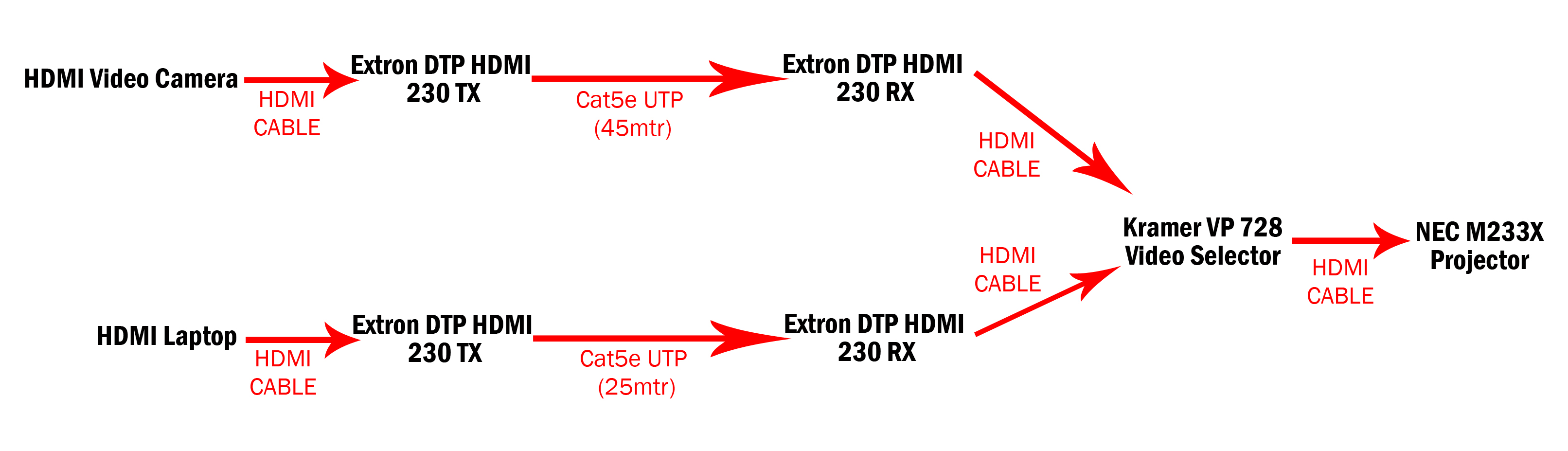 Question - HDMI over Cat5 interference issue | AVForums