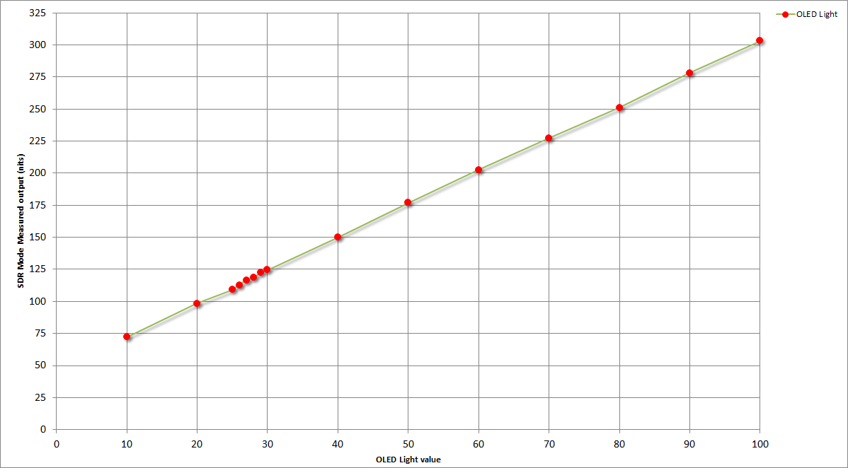 OLED Light graph.png