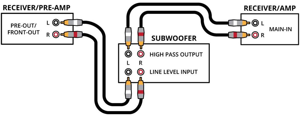 LINE LEVEL RCA INPUT JACKS. The RCA input jacks allow you to connect your subwoofer to the.