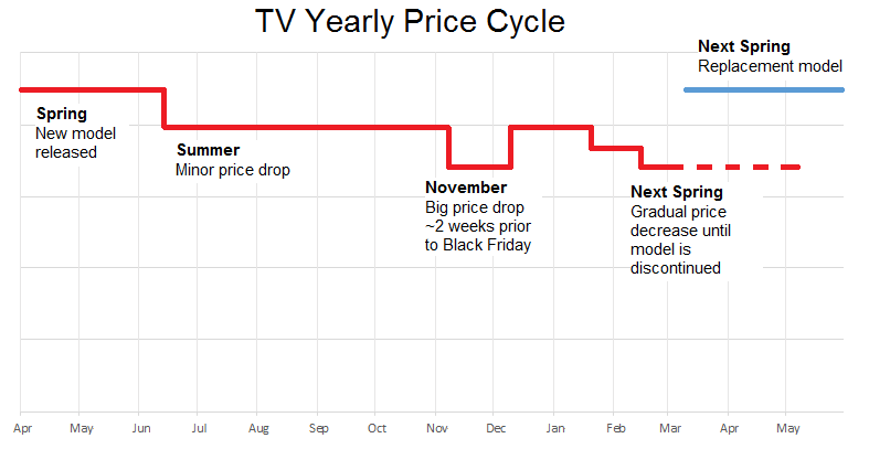 TV yearly-price-tv-deals.png