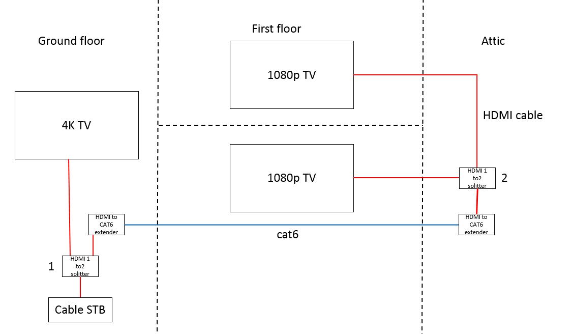 multiroom cable TV   AVForums