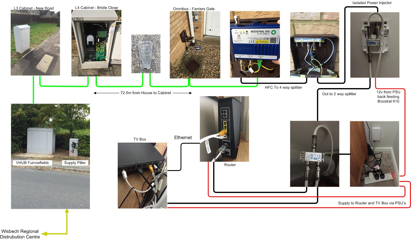 Question - Can I use existing house coax cabling for Virgin ... on phone outlet wiring diagram, 6 pin rj11 pinout diagram, phone cord wiring diagram, phone jack wiring diagram, phone system wiring diagram, phone line wiring diagram, phone box wiring diagram, phone cable wiring diagram, phone line wiring to alarm system,