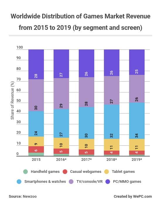 worldwide-distribution-of-games-market-revenue-from-2015-to-2019-by-segment-and-screen.jpg