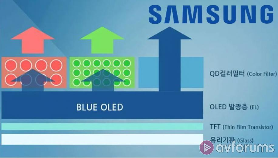NEWS: Samsung QD-OLED TV plans confirmed by CEO