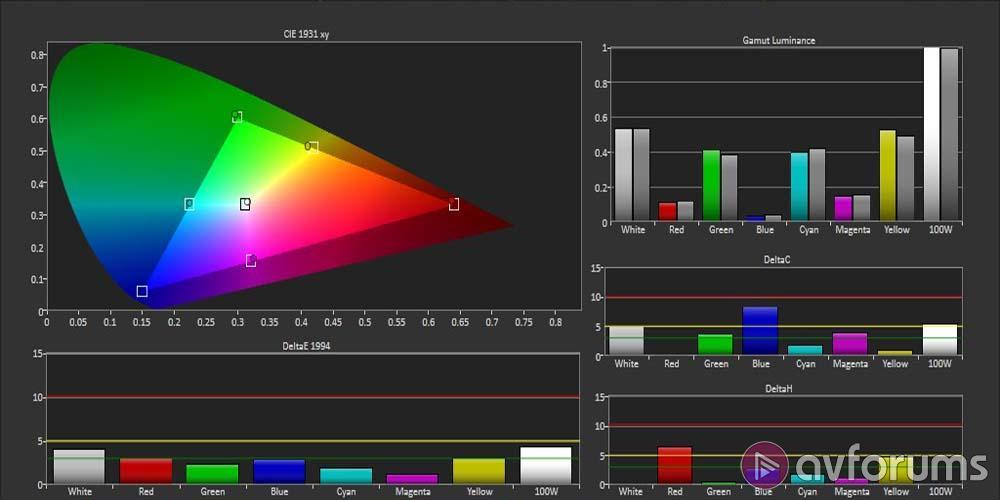 Samsung UE55F9000 4K Ultra HD TV Review | AVForums