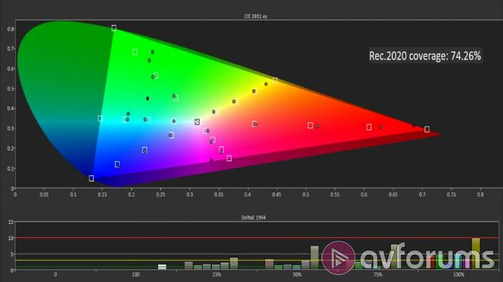 Samsung QE65Q8C Picture Settings – High Dynamic Range