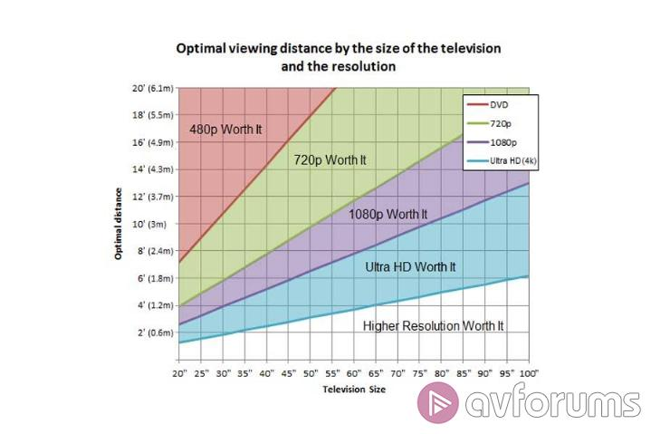 TV Viewing Distance Guide