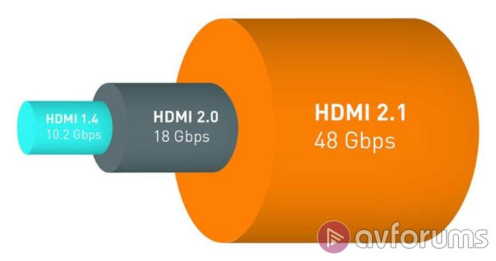 What is HDMI Version 2.1?