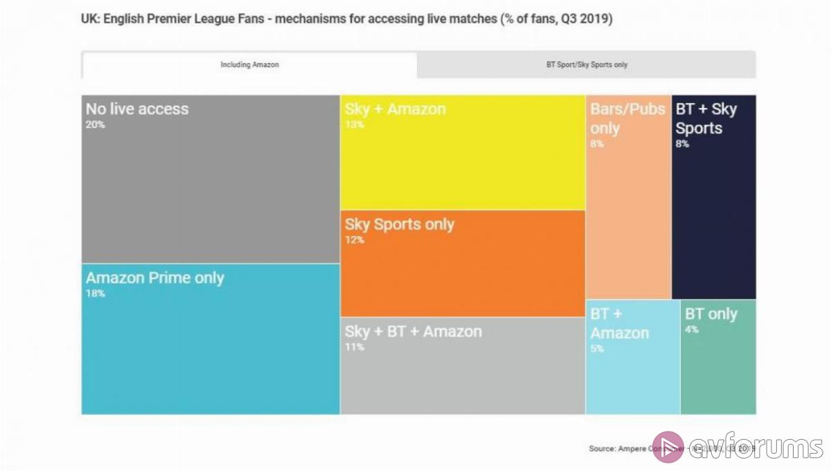 Amazon Prime boosts Premier League coverage to three quarters of domestic fans