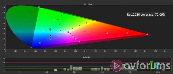 JVC X5000 (DLA-X5000B) Projector Review | AVForums