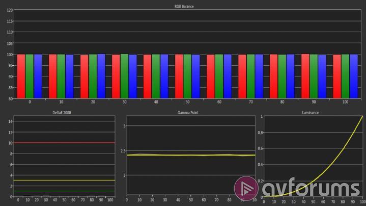 LG C8 (OLED65C8PLA) Review | AVForums