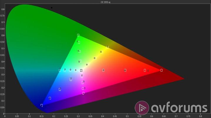 LG OLED55B7V Picture Settings – Out-of-the-Box