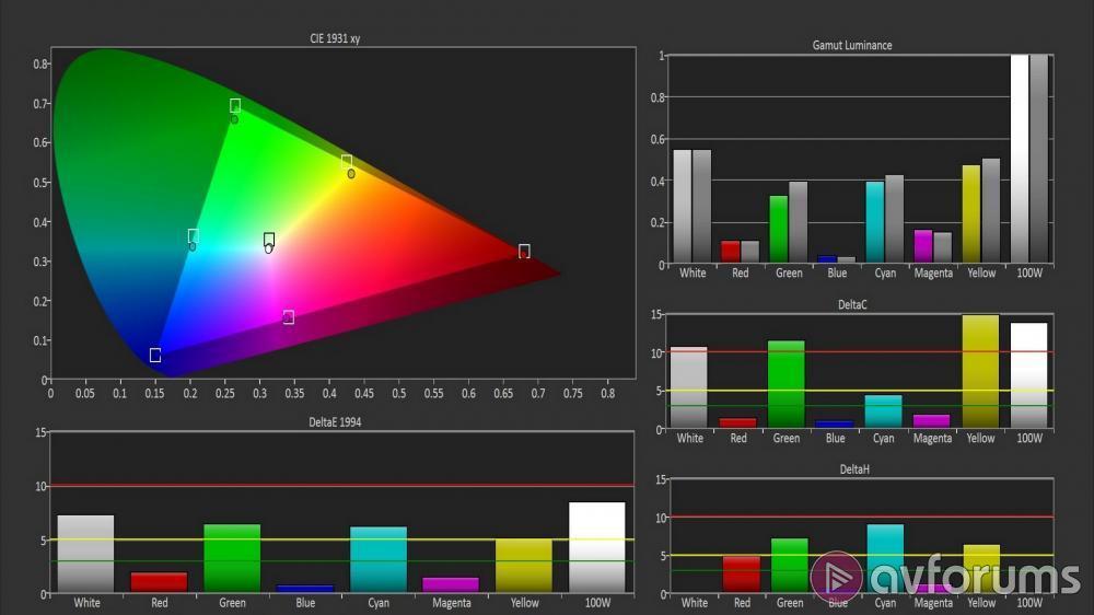 Sony KD-55X8505B (X8505B) Ultra HD 4K TV Review | AVForums