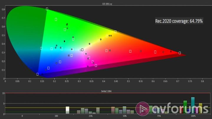 Sony KD-65XE9005 Picture Settings – High Dynamic Range
