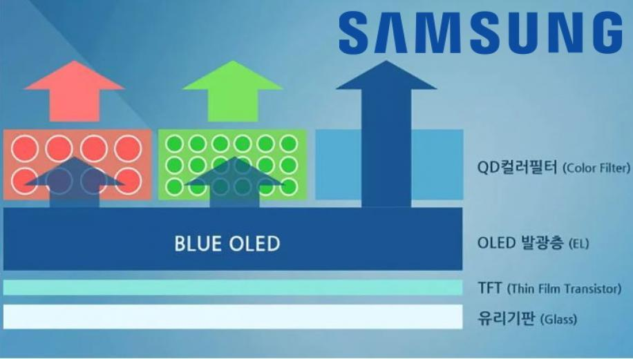 Samsung to delay QD-OLED investment plans?
