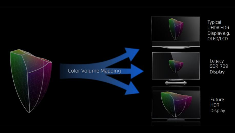 What is 4K HDR Tone Mapping?
