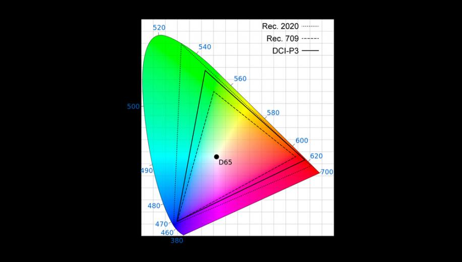 What is Wide Colour Gamut (WCG)?