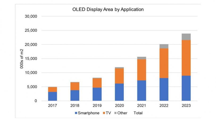 OLED TV panel market faces tougher updated predictions