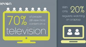 TV still most popular for viewing says survey