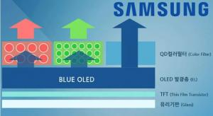 Samsung QD-OLED TV plans confirmed by CEO