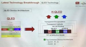 TCL announce plans for H-QLED display technology